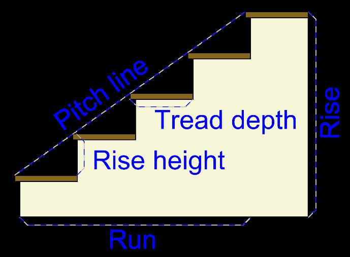 Step Diagram