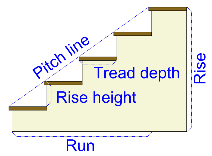 Step Diagram