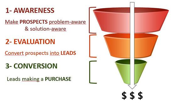 customer-acquisition-funnel
