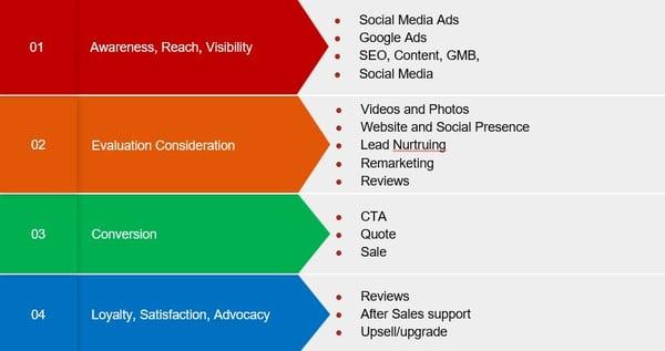 digital-marketing-tactics-1