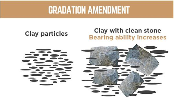 gradation-amendment