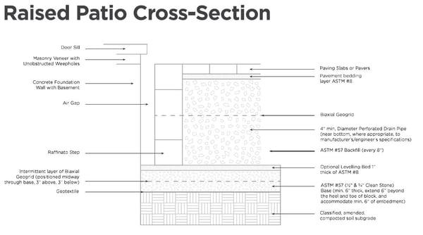 raised-patio-cross-section