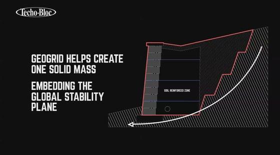 stability plane